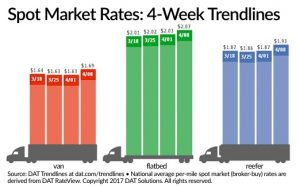 Truckload Freight Rates on the Rise According to DAT Solutions
