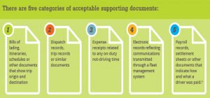 ELD: 5 categories of acceptable supporting documents